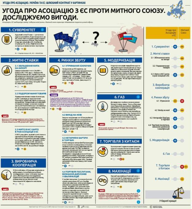 Угода з ЄС проти Митного Союзу